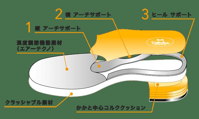 オート フィット インソール構造