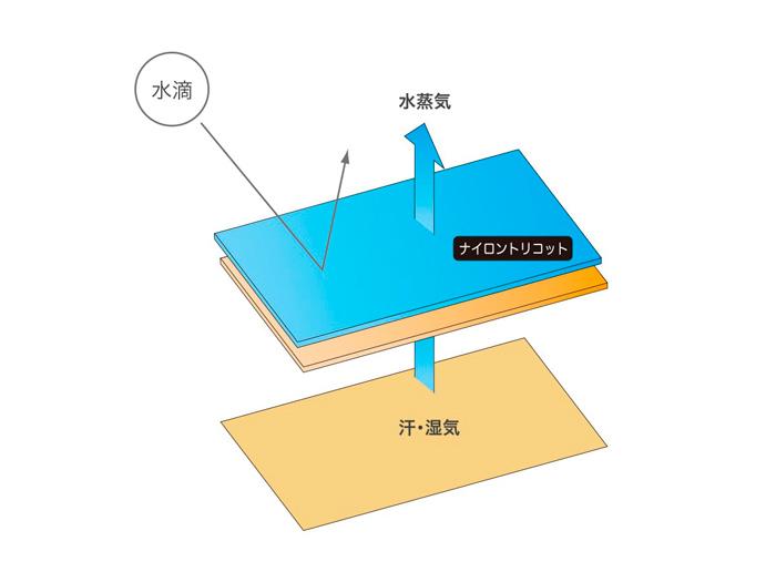 インナーに透湿、防水性に優れた防水フィルム「TWDC-19」を使用。シューズ内部に水が浸入しにくい高い防水性を実現しています。甲革面には高い撥水性の「ウオータースパークル」仕上げを施しています